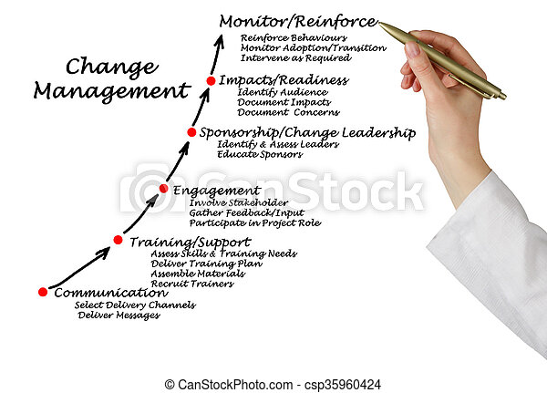 Diagram of Change Management - csp35960424