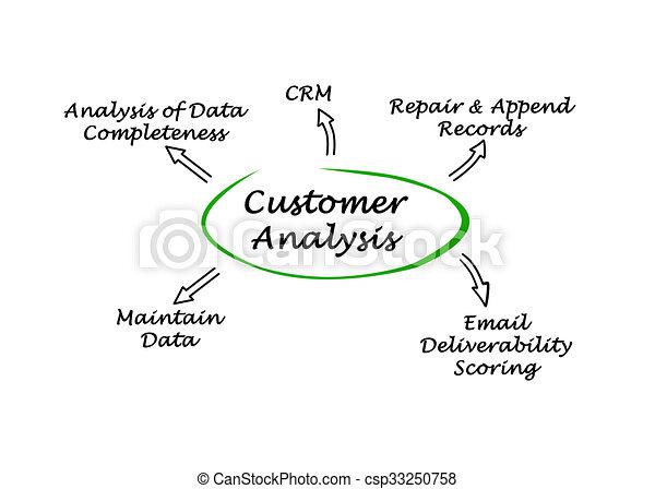 Diagram of Customer Analysis - csp33250758