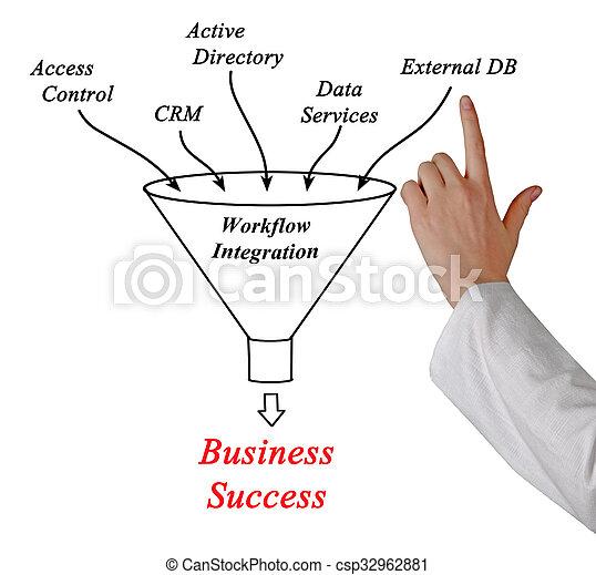 Diagram of database management system diagram of database management system csp32962881 ccuart Images