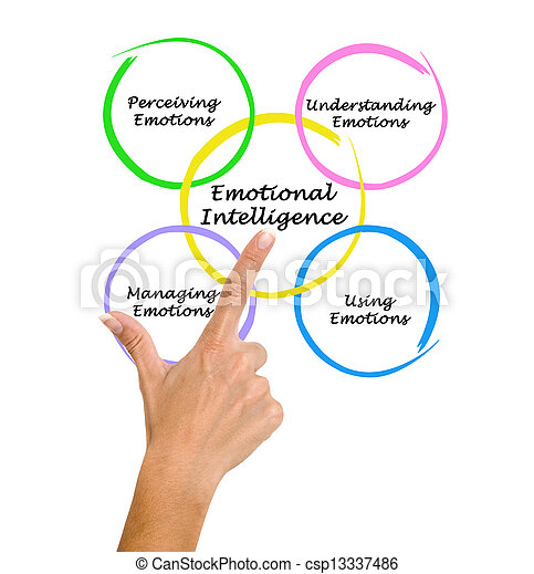 emotional intelligence term papers Two of the early proponents of emotional intelligence have defined it as:  unlike  personality traits and iq which is fixed over the long term (life events.