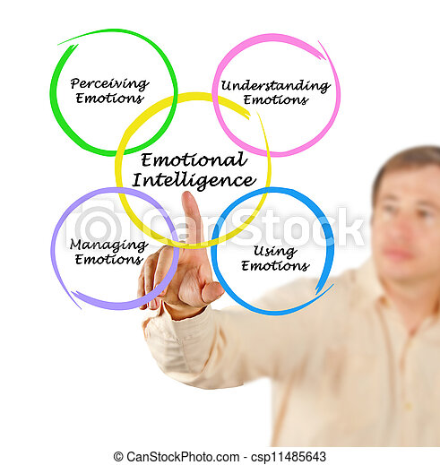 role of emotional intelligence essay Free essays from bartleby   emotional intelligence `abstract emotional intelligence is a way of recognizing, understanding, and choosing how we think.
