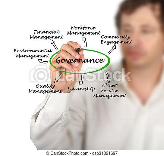 Diagram of governance - csp31321697