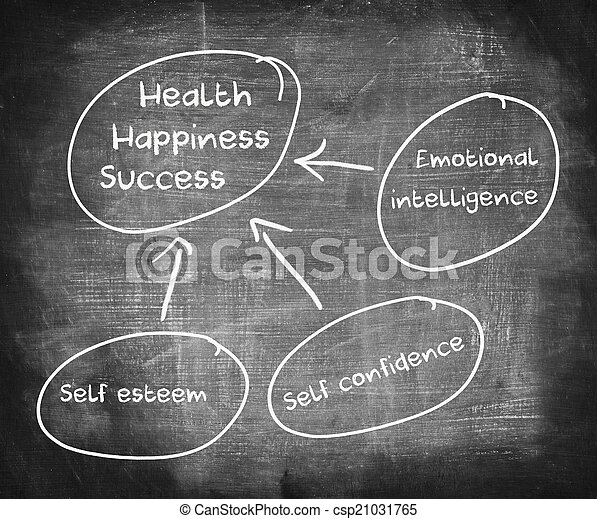 Diagram of health, happiness, and success  - csp21031765