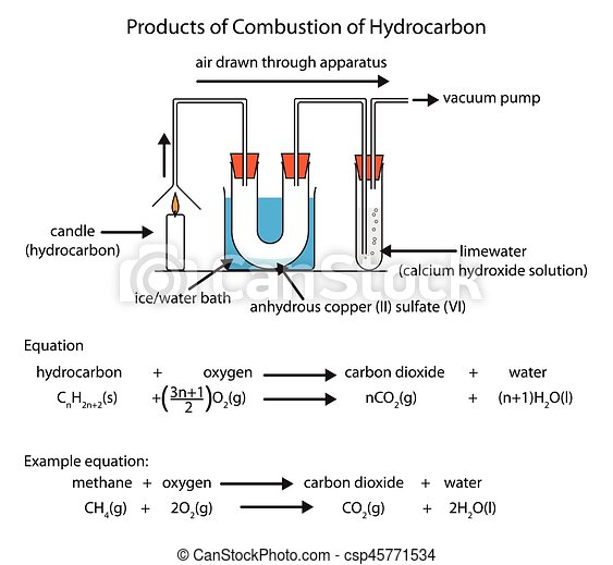 Diagram of hydrocarbon combustion. Labeled diagram showing the ...