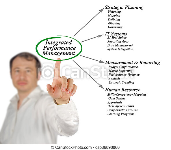 Diagram of Integrated Performance Management - csp36898866