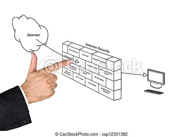 diagram of internet securitydiagram of internet security csp12301382