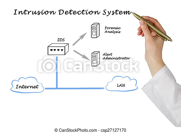 Diagram of intrusion detection system picture search photo diagram of intrusion detection system csp27127170 voltagebd Gallery
