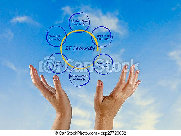 Diagram of IT Security - csp27720052