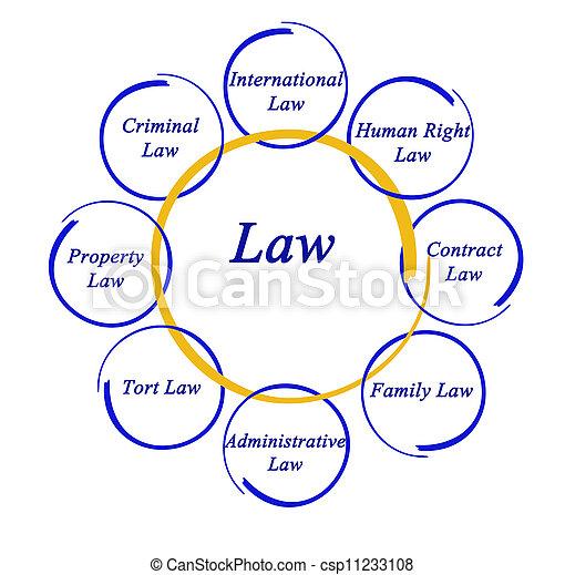 Diagram of law - csp11233108