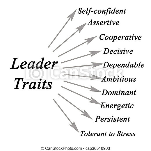 diagram of leader traits. Black Bedroom Furniture Sets. Home Design Ideas
