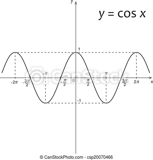 Diagram of mathematics function y=cos x - csp20070466