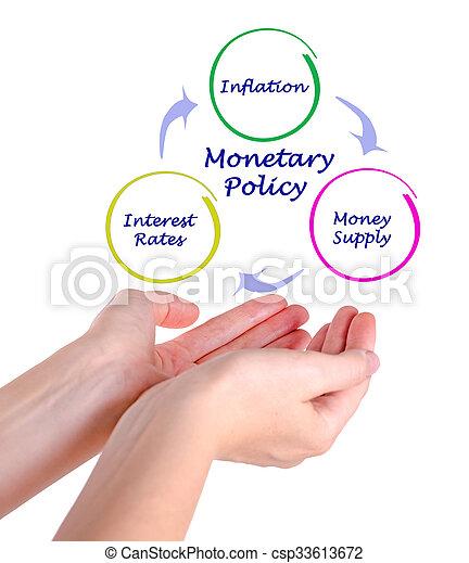 Diagram of Monetary Policy - csp33613672