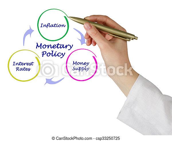 Diagram of Monetary Policy - csp33250725
