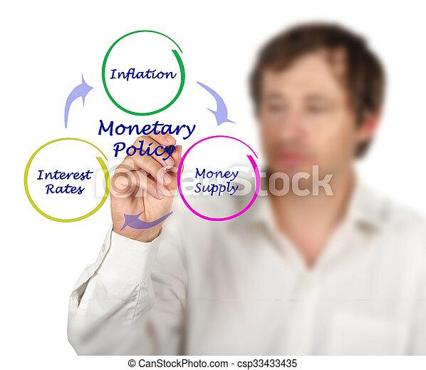 Diagram of Monetary Policy - csp33433435