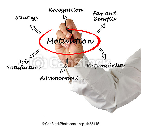 Diagram Of Motivation Stock Photo Search Photographs And Clipart