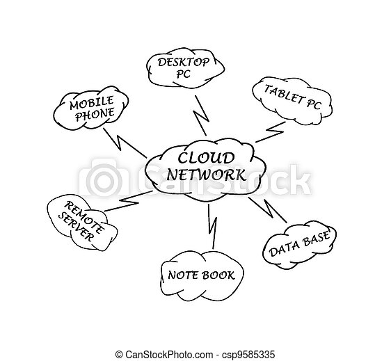 Diagram Of Networking