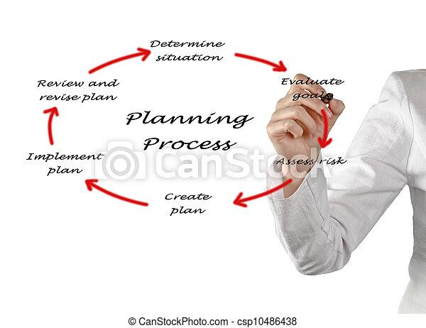 Diagram of planning process - csp10486438