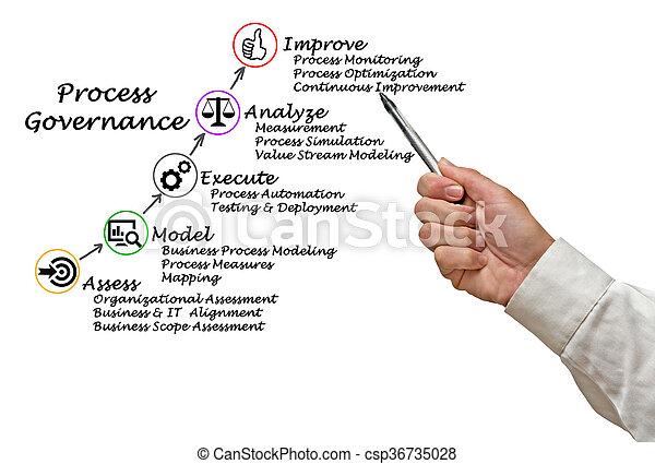 Diagram of Process Governance - csp36735028