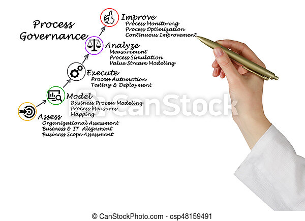 Diagram of Process Governance - csp48159491
