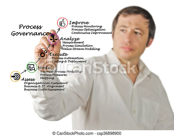 Diagram of Process Governance - csp36898900