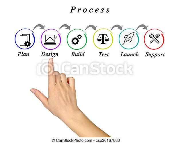 Diagram of process - csp36167880