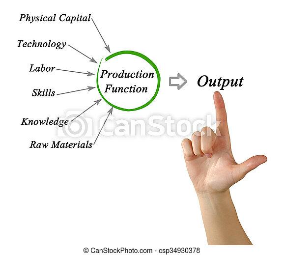diagram of production function. Black Bedroom Furniture Sets. Home Design Ideas