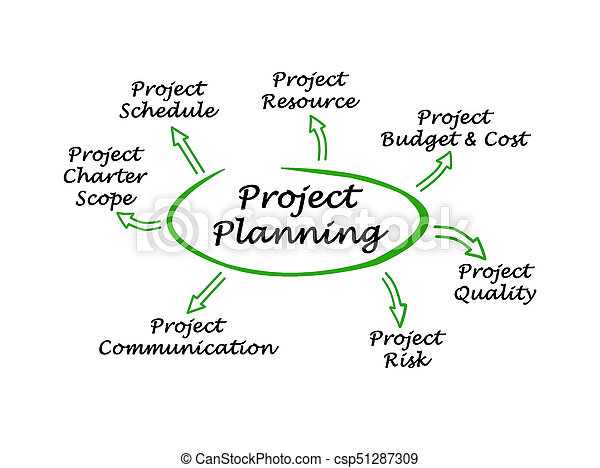 diagram of project planning Strategic Planning Process Diagram