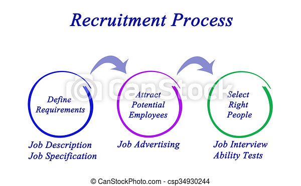 Diagram of recruitment process diagram of recruitment process csp34930244 ccuart Choice Image
