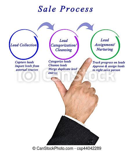 diagram of sale process