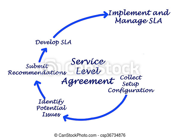Diagram Of Service Level Agreement Picture  Search Photo Clipart