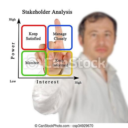 Diagram of Stakeholder Analysis - csp34929670