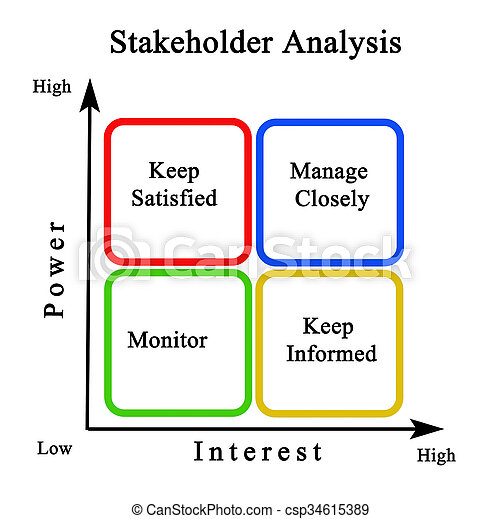 Diagram Of Stakeholder Analysis Pictures  Search Photographs And
