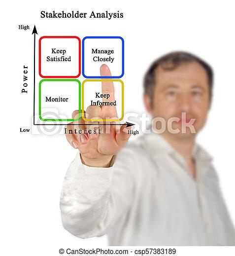 Diagram of Stakeholder Analysis - csp57383189