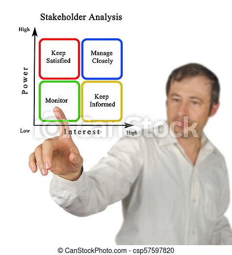 Diagram of Stakeholder Analysis - csp57597820