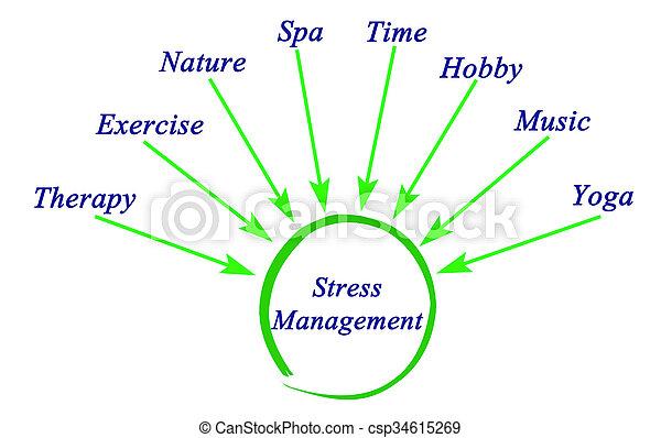Diagram of stress management diagram of stress management csp34615269 ccuart Gallery