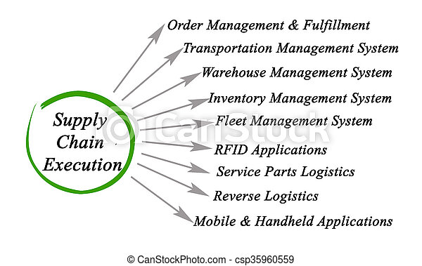 Diagram of Supply Chain Execution - csp35960559