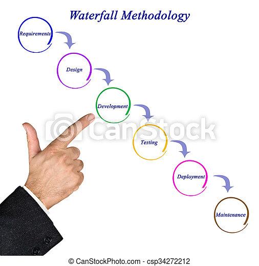 Diagram of waterfall methodology stock photography search pictures diagram of waterfall methodology csp34272212 ccuart Choice Image