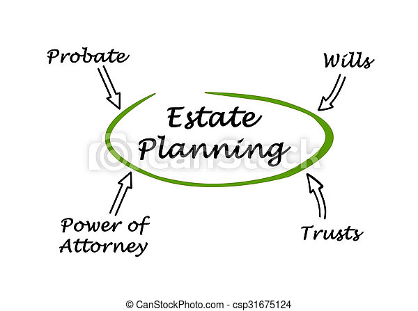 diagram, planowanie, stan - csp31675124