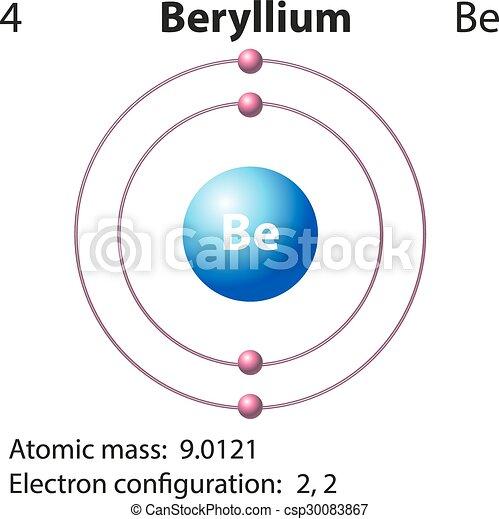 Diagram representation of the element beryllium illustration diagram representation of the element beryllium csp30083867 urtaz Image collections