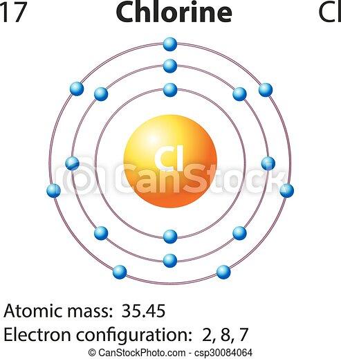 Diagram representation of the element chlorine illustration clip diagram representation of the element chlorine vector ccuart Images