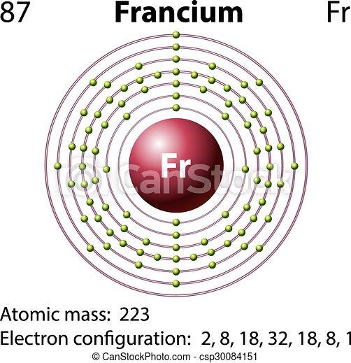 Diagram Representation Of The Element Francium   Csp30084151