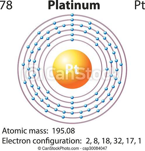 Diagram Representation Of The Element Platinum Illustration