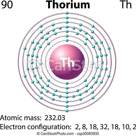 Diagram Representation Of The Element Thorium Illustration
