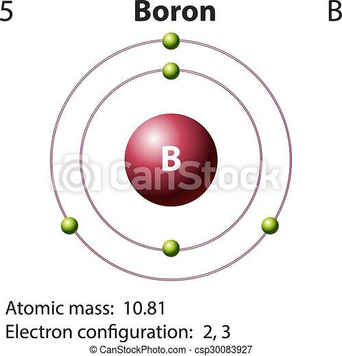 diagram representation of the element boron illustration rh canstockphoto com boron diagram atom boron diagram atom