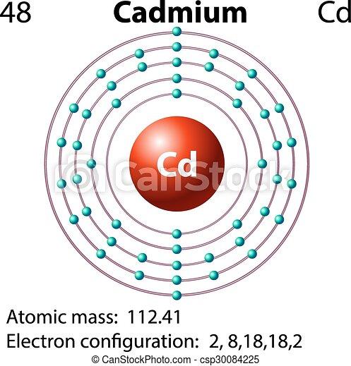 diagram representation of the element illustration_csp30084225 diagram representation of the element cadmium illustration