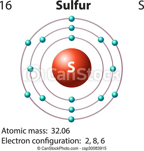 A Diagram Of Sulfur The Element Residential Electrical Symbols
