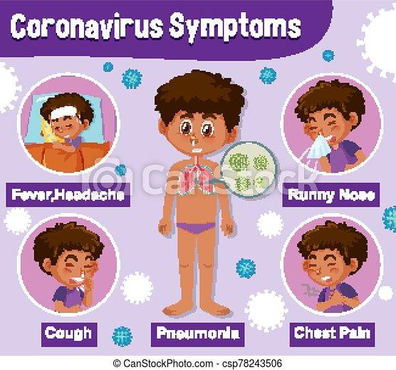 Diagram showing corona virus with different symptoms - csp78243506