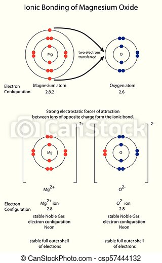 Diagram to show ionic bonding in magnesium oxide mgo diagram to diagram to show ionic bonding in magnesium oxide ccuart Image collections
