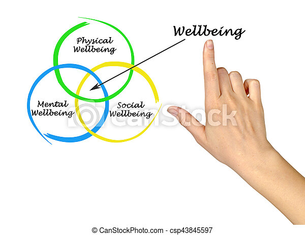 diagram, wellbeing - csp43845597