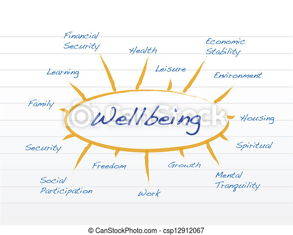diagram, wellbeing - csp12912067